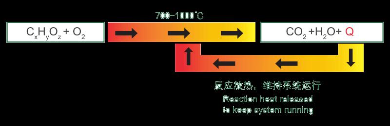 蓄热式氧化炉1
