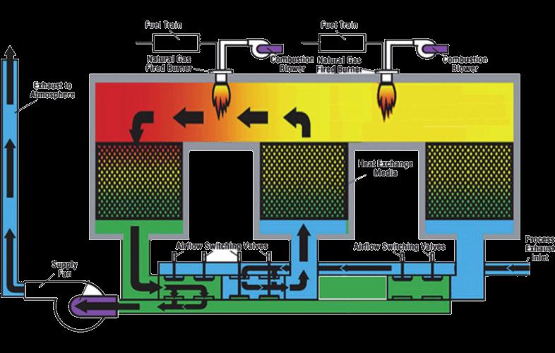 蓄热式氧化炉2